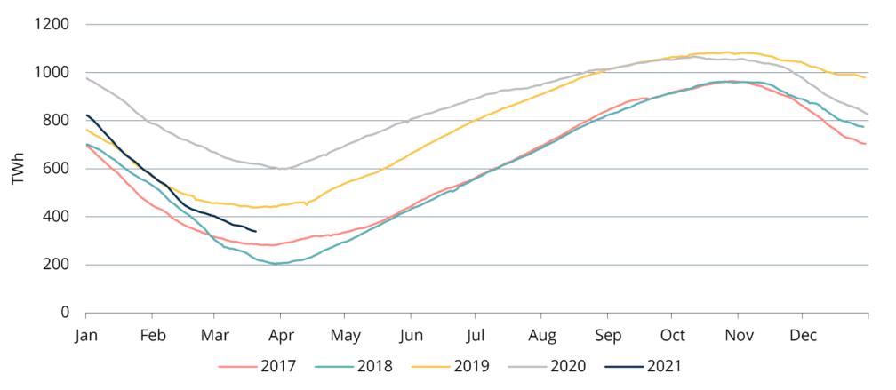 Figure 2. Gas in European storage, seasonal 2017-2021, AGSI+
