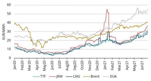 Energy prices, 2020-21, Refinitiv