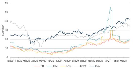 Таблица 1. Цены на энергоносители, 2020-2021, Refinitiv
