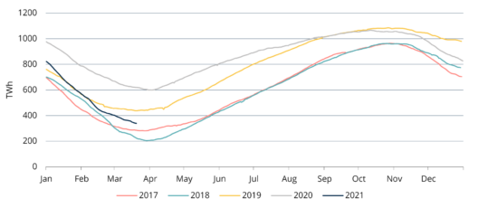 Таблица 2. Газ в европейских хранилищах, посезонно 2017-2021, AGSI+