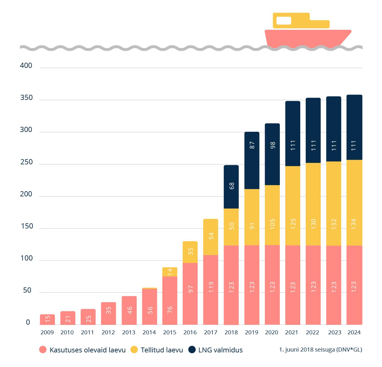 LNG laevade arv kasvab