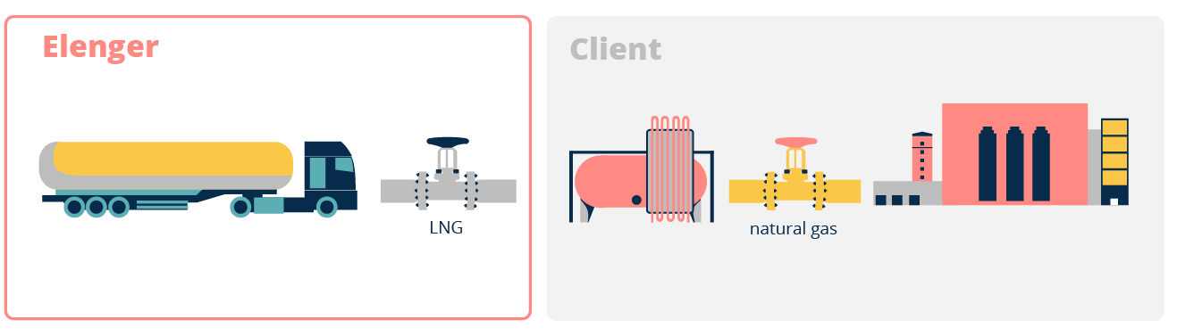 LNG bsic supply model - LNG is liquefied natural gas