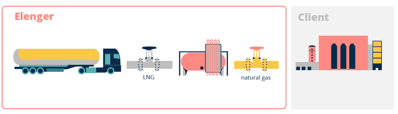 liquefied natural gas i.e LNG full supply model