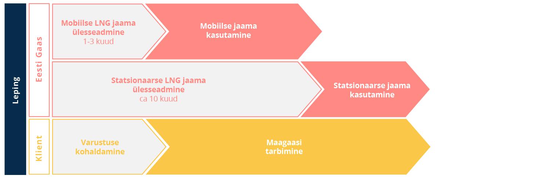 Veeldatud maagaasi ehk LNG jaama ehitusprotsess