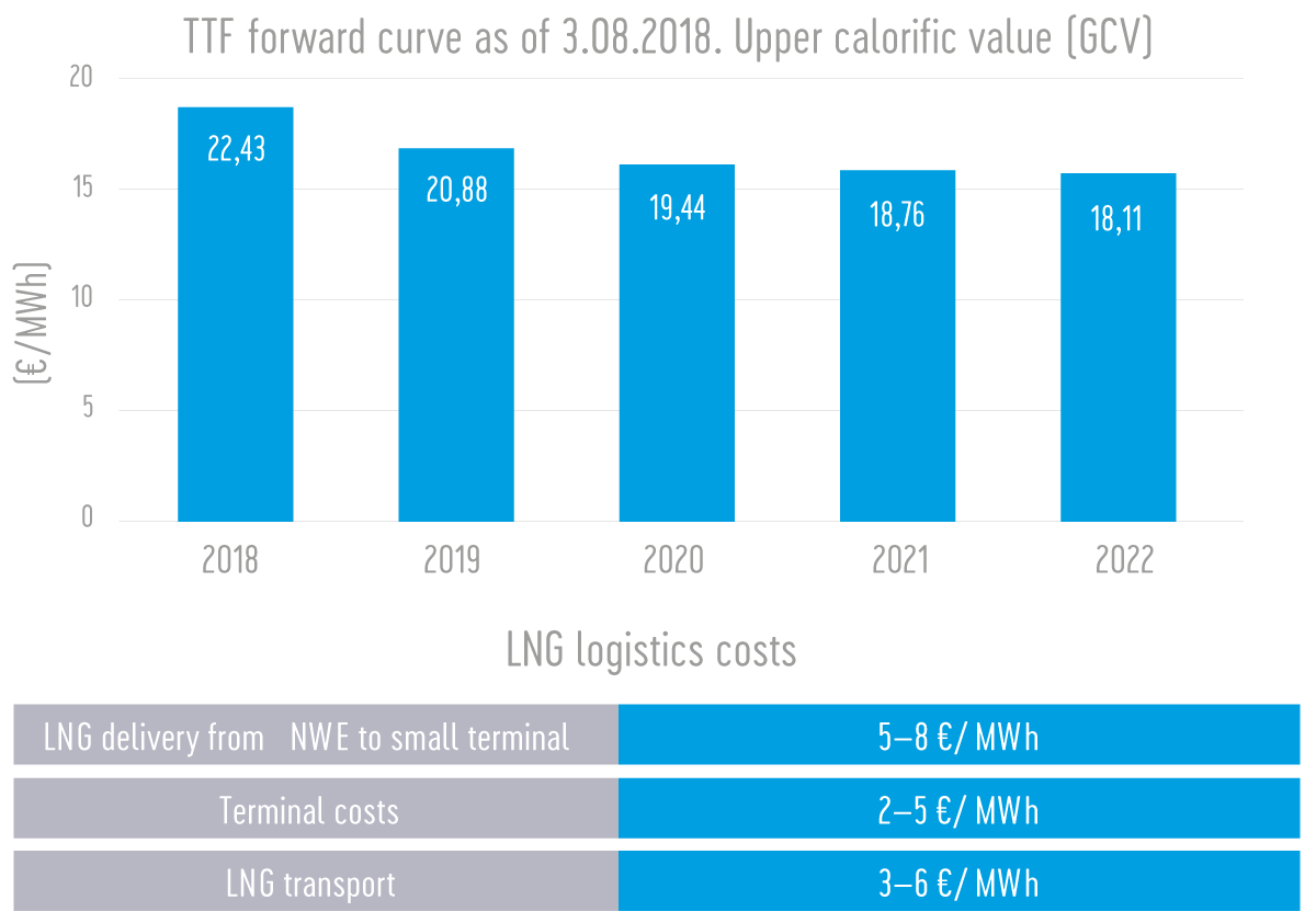 LNG Lostic costs
