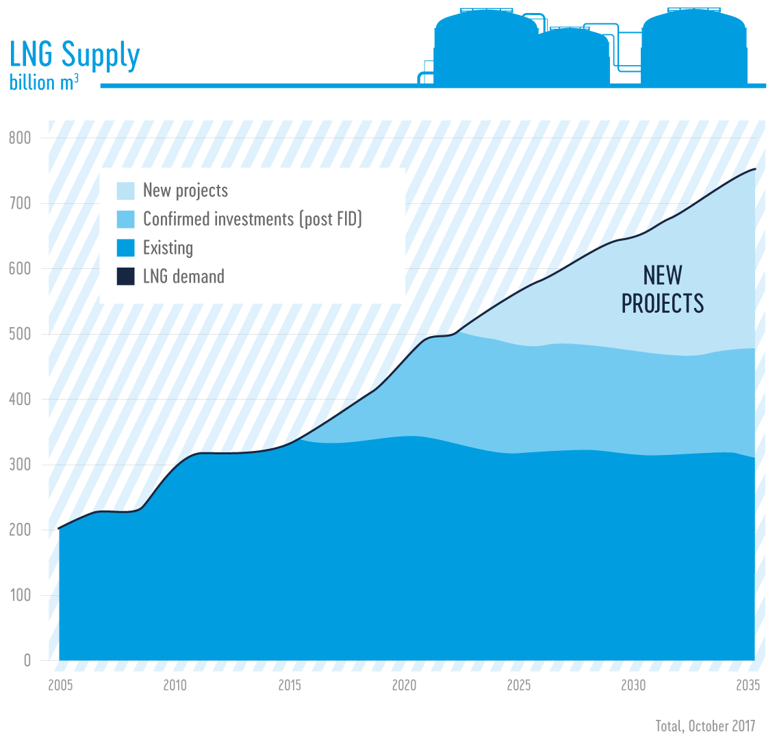 LNG demand and supply curv