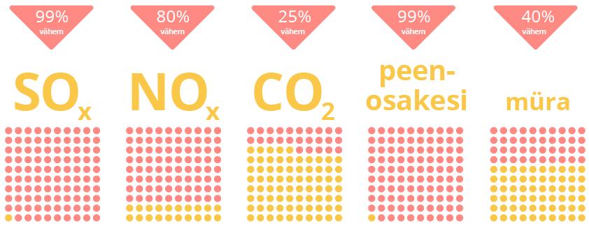 LNG vs raskekütteõli saastenäitajad