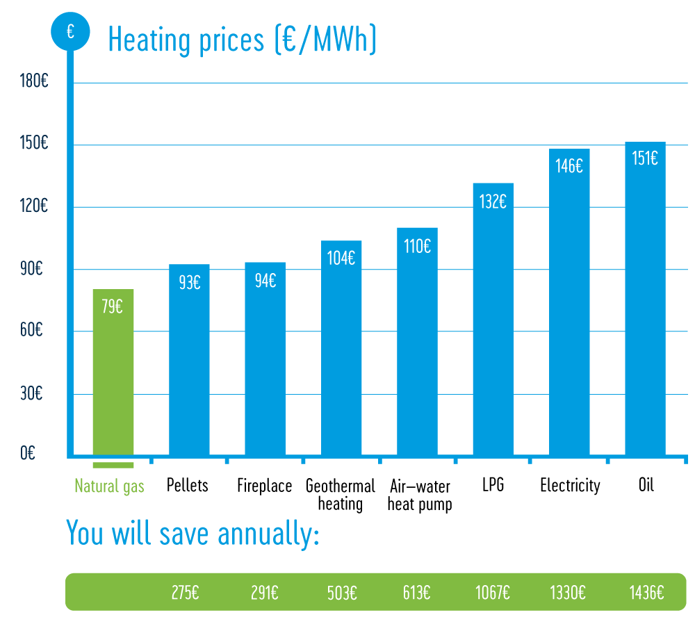Natural gas heating costs