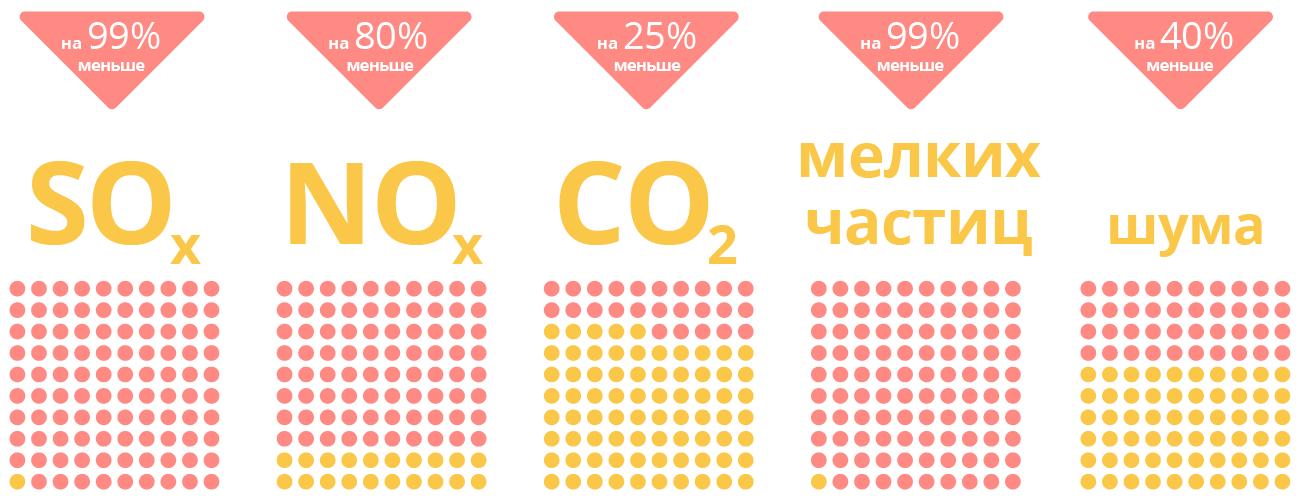 LNG – это самое чистое топливо