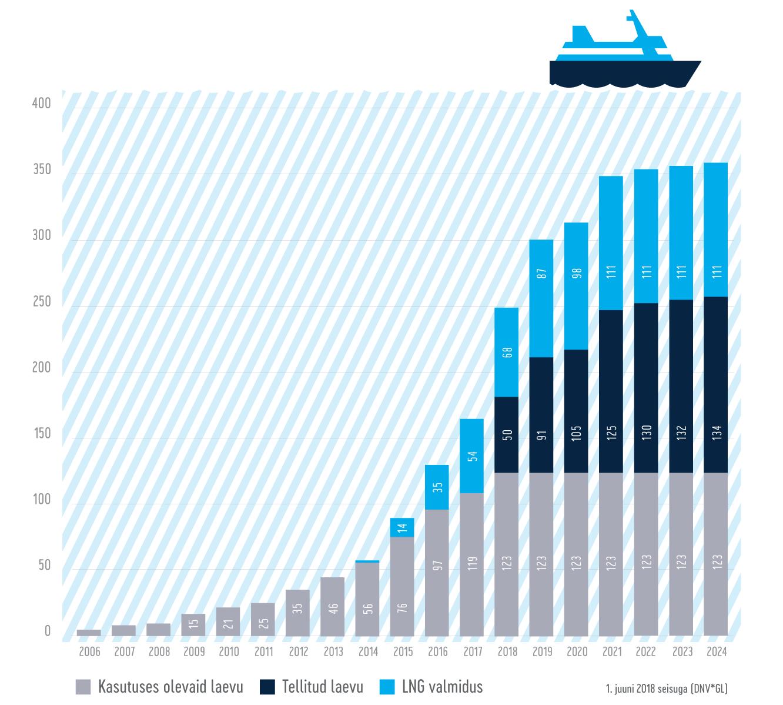 LNG-d kasutavate laevade arv